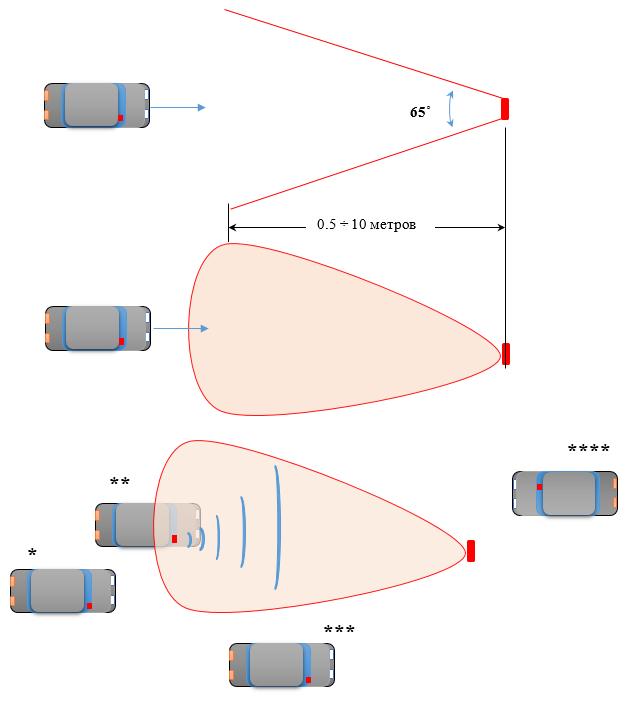 Иллюстрация зоны действия антенн