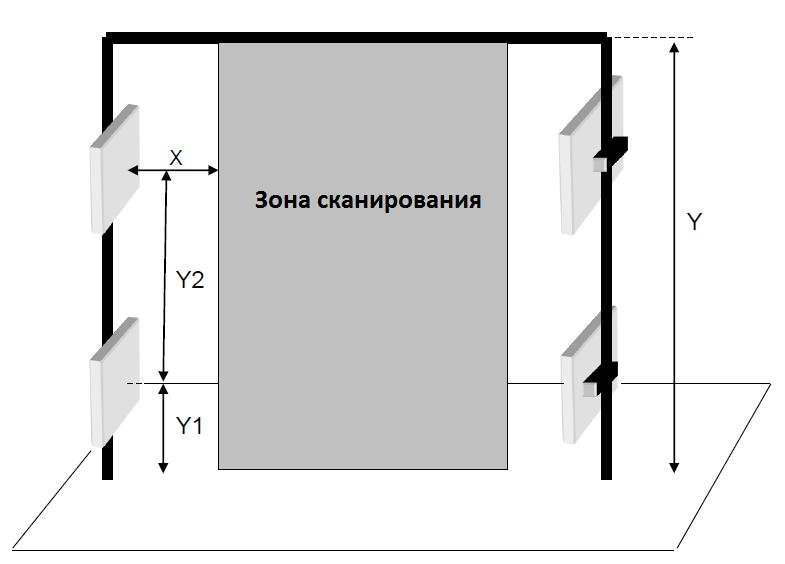 Портал RFID на основе RFID